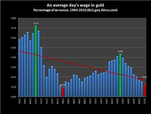 averagedailywage1964-2012