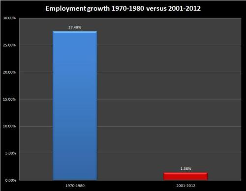 empgrowth19701980-20012012