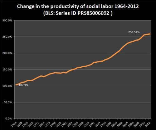 productivity1964-2012