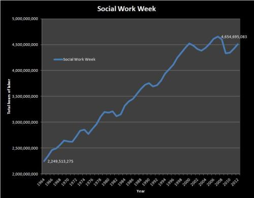 Totalsociallaborweek