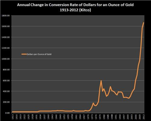 Conversion Rate of Dollars for an Ounce of Gold (Kitco)