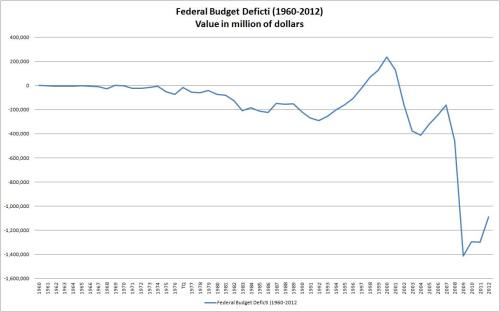 Budget_Deficit_1960_to_2012