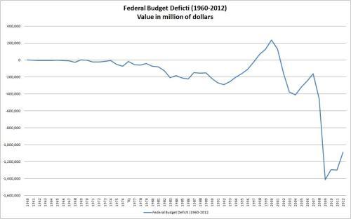 Budget_Deficit_1960_to_2012