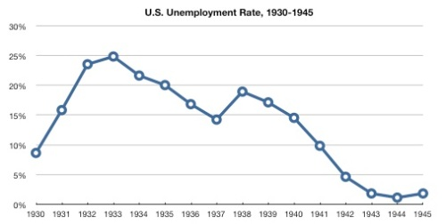 graph-of-us-unemployment-rate-1930-1945
