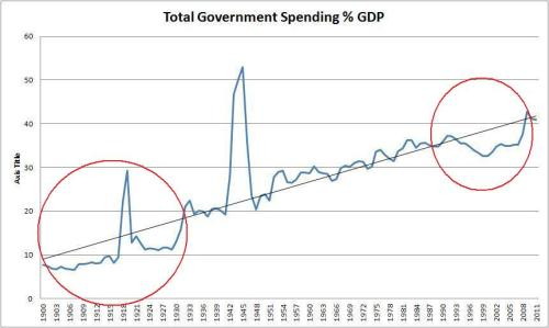Reversion to trend of the share of state spending to GDP, 1900-2012