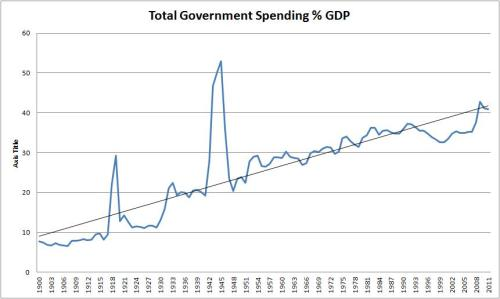 The rising share of state spending as a percentage of GDP, 1900-2012