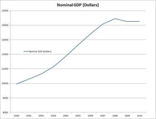 USGDPdollars20002010