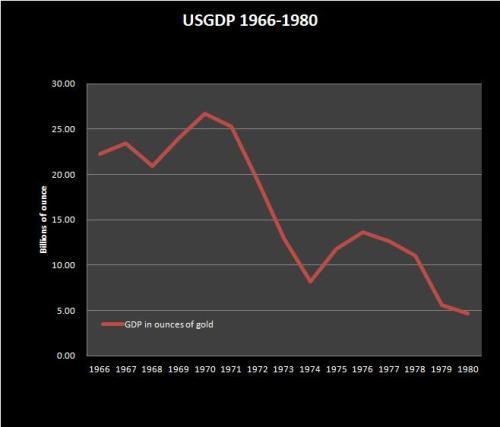 usgdpgold1966-1980