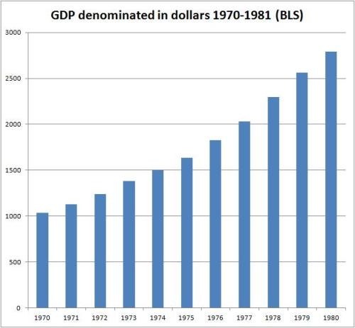US GDP as measured in ounces of gold, 1970-1981