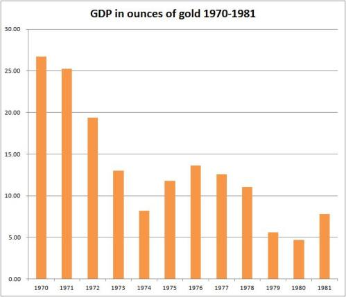 US GDP as measured in ounces of gold, 1970-1980