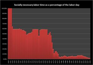 socially-necessary-labor-time-as-a-percentage-of-the-work-day