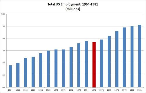 US Employment 1964-1981
