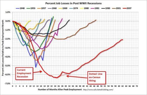 calculatedriskemploymentrecovery