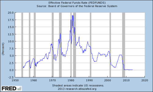 policyratesandrecessions