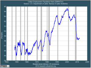 employment-population-ratio