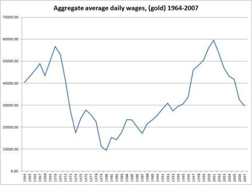 averagedailywage (gold) 1964-2007