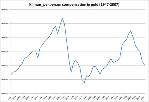 comp_per_person_gold 1947-2007