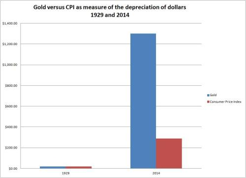 The depreciation of the purchasing power of the dollar (1929 and 2007): gold versus CPI