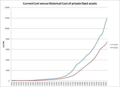 Kliman - currenctversushistoricalCFA