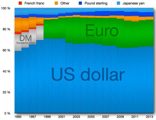 Global_Reserve_Currencies