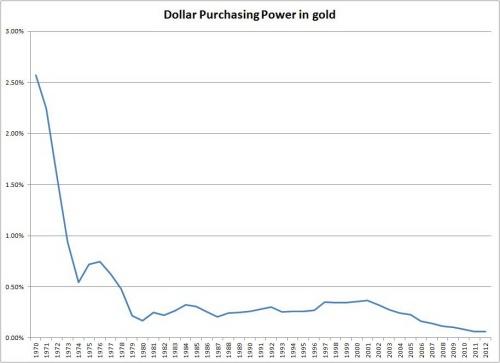 Dollarpurchasingpower