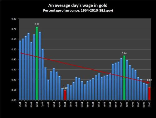 goldwage1964-2010