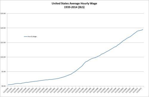 United States Average Hourly Wage 1939-2014