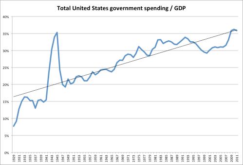 spending-GDP-chart1