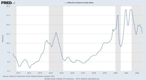 Fed Fund rate 1970 to 1982 (St. Louis Federal Reserve)