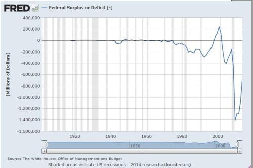deficit1970-2013 (2)