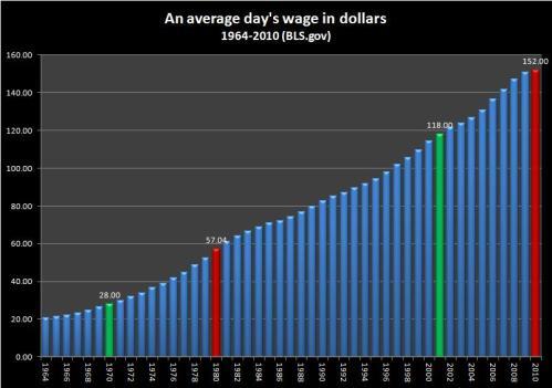 Average daily wage (nominal) - 1964-2010