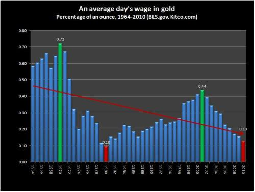Average daily wage (in gold) - 1964-2010