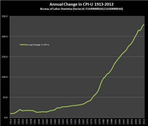 Consumer Price Index 1913-2012 (BLS Series Id: CUUR0000SA0)