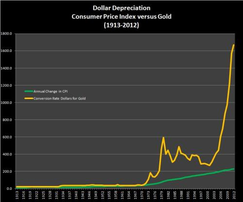 CPI versus Gold measure of dollar purchasing power depreciation - 1913-2012