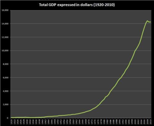 US GDP as measured in dollars 1920-2010 (Sources: BLS, Kitco)