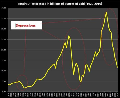 US GDP as measured in gold with periods of depressions highlighted, 1920-2010 (Sources: BLS, Kitco)
