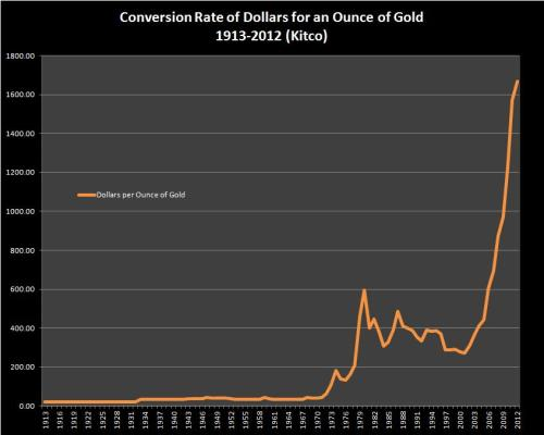 Gold price standard - 1913-2012 (KITCO.com)