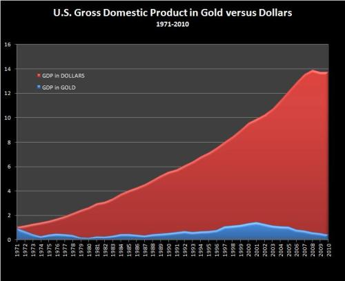 A comparison of US GDP as measured in gold and US dollars 1971-2010 (Sources: BLS, Kitco)