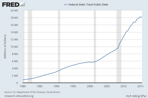 Total Federal Debt 1980-2016 (SOURCE: Federal Reserve)