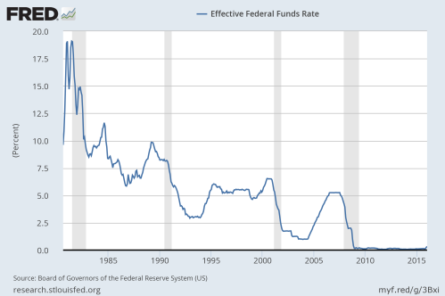 Effective federal funds rate 1980-2016 (SOURCE: Federal Reserve)