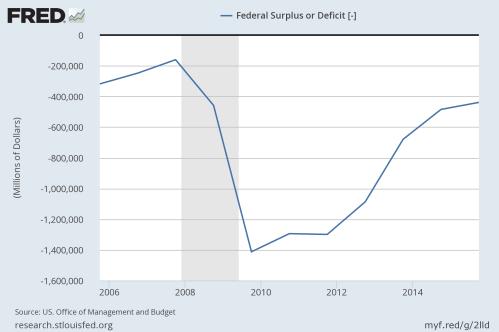 federaldeficit20052015