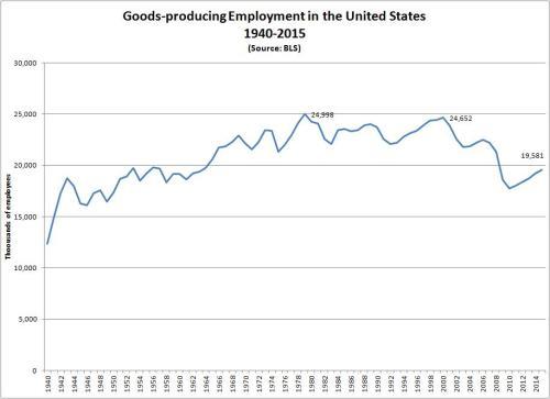 goodsproducingemployment