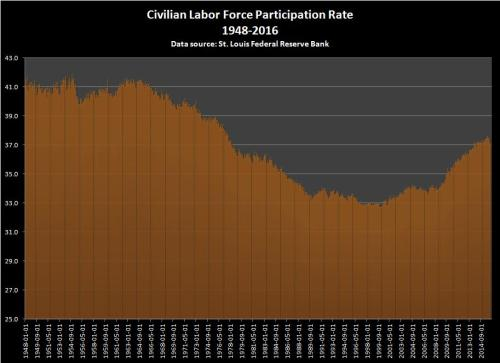 Percentage of workers who are not participating in the labor force