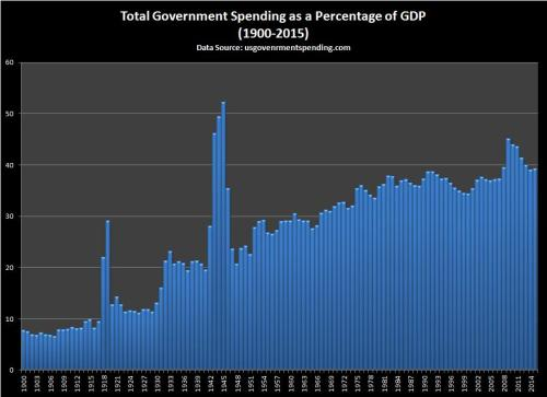 States sector spending as a percentage of total US GDP
