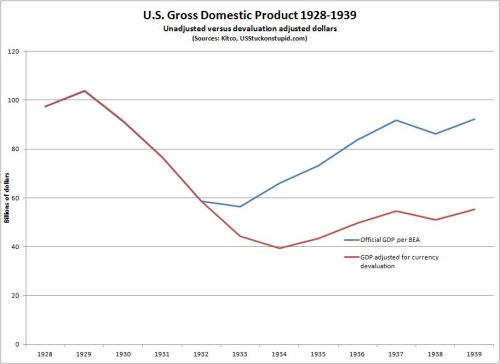 Was GDP lower in 1934 than it had been in 1932? It all depends on whose numbers you use.