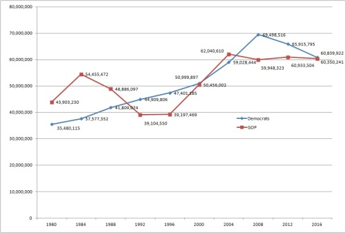 The relative electoral strength of the two big fascist parties since 1980